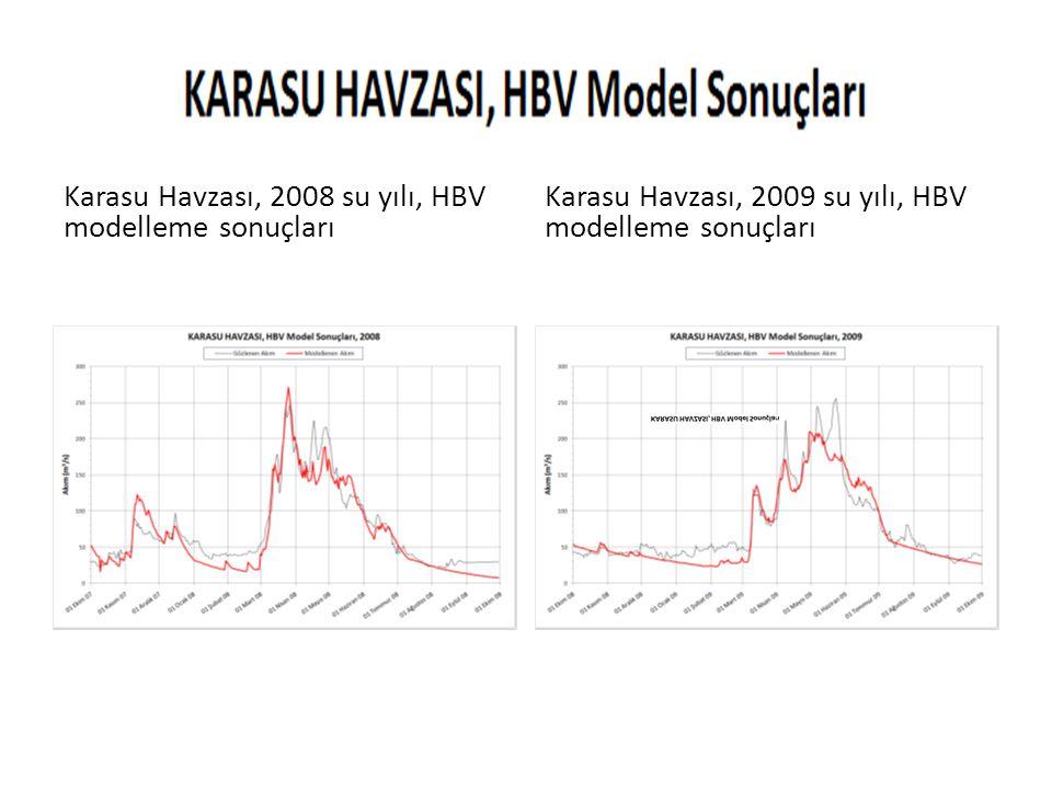 Karasu Havzası, 2008 su yılı, HBV modelleme sonuçları