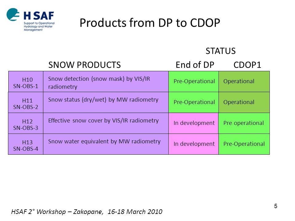 Products from DP to CDOP