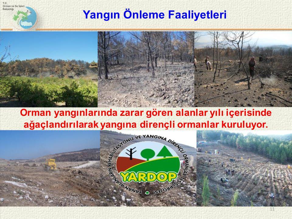 Yangın Önleme Faaliyetleri