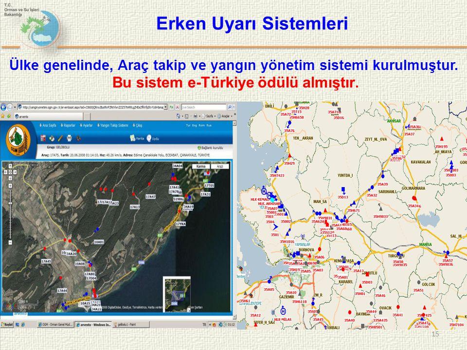 Erken Uyarı Sistemleri