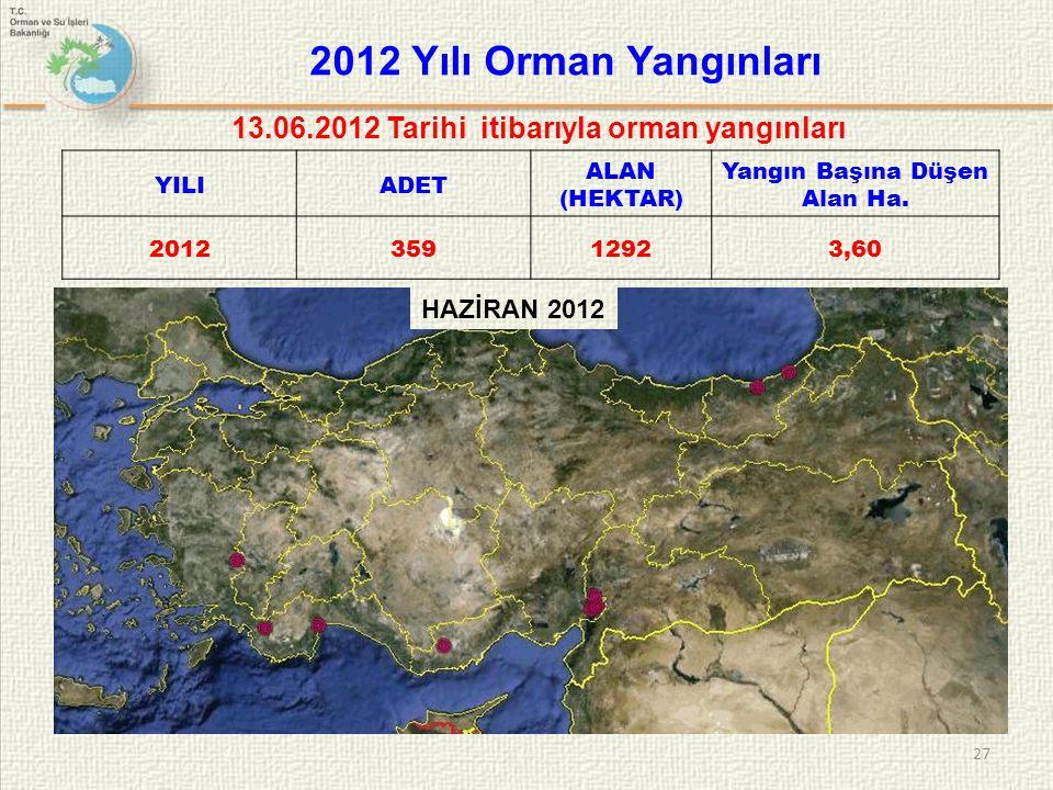 2012 Yılı Orman Yangınları 13.06.2012 Tarihi itibarıyla orman yangınları. YILI. ADET. ALAN (HEKTAR)