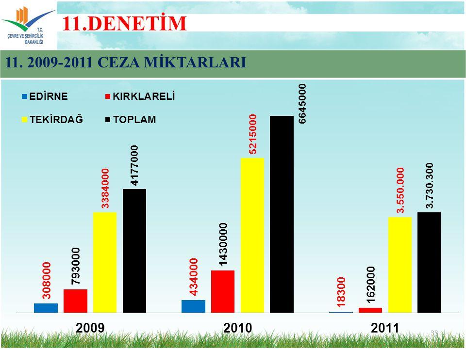 11.DENETİM 11. 2009-2011 CEZA MİKTARLARI