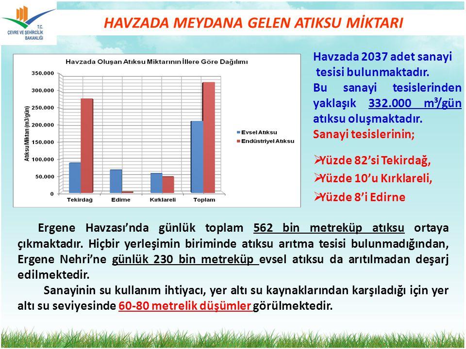 HAVZADA MEYDANA GELEN ATIKSU MİKTARI