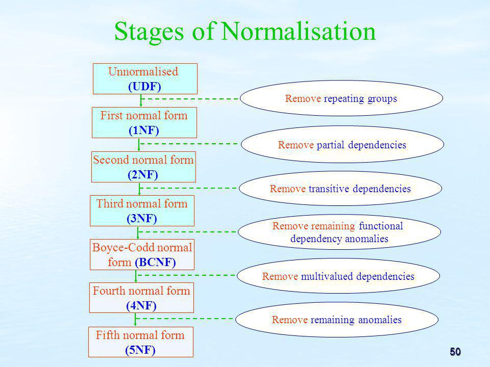 Stages of Normalisation