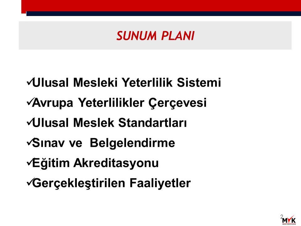 SUNUM PLANI Ulusal Mesleki Yeterlilik Sistemi. Avrupa Yeterlilikler Çerçevesi. Ulusal Meslek Standartları.
