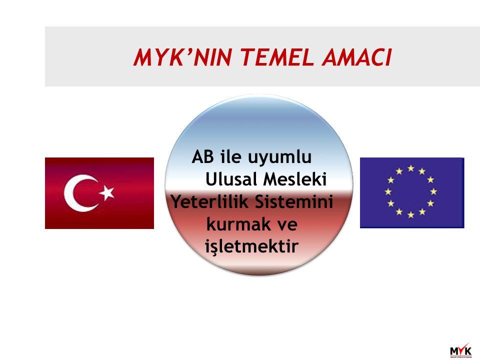 MYK'NIN TEMEL AMACI AB ile uyumlu Ulusal Mesleki Yeterlilik Sistemini