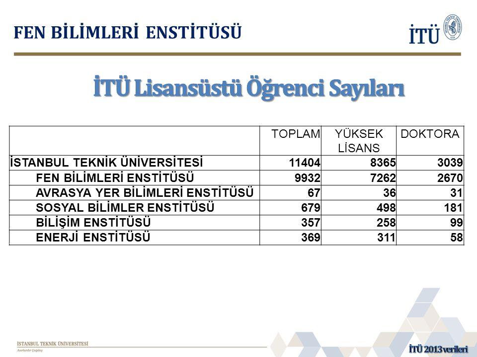 İTÜ Lisansüstü Öğrenci Sayıları
