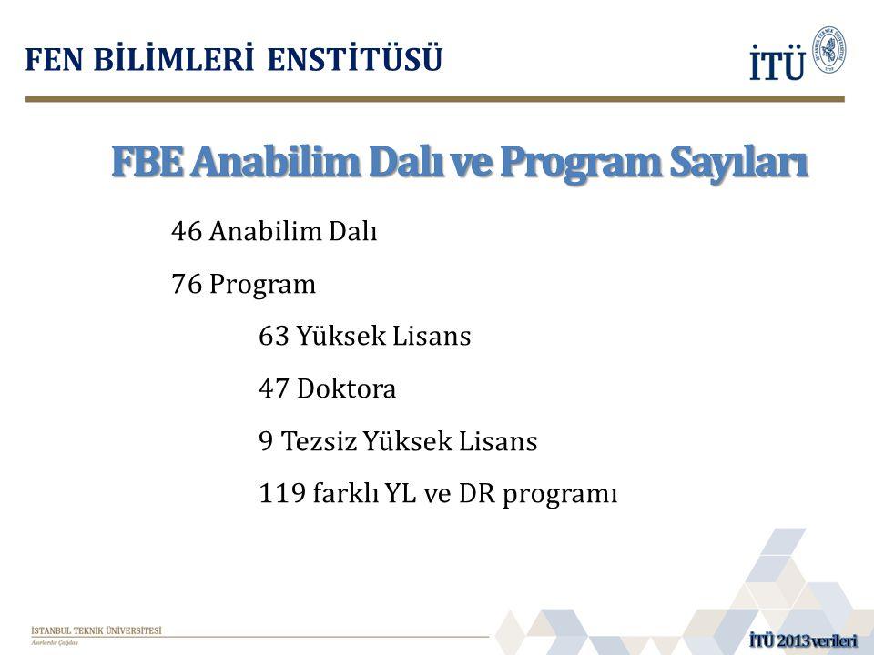 FBE Anabilim Dalı ve Program Sayıları