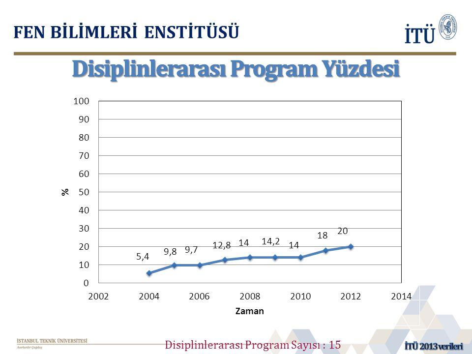 Disiplinlerarası Program Yüzdesi
