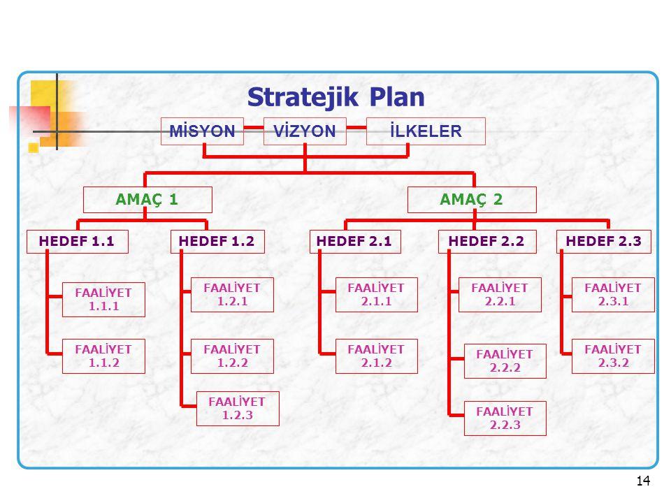 Stratejik Plan MİSYON VİZYON İLKELER . AMAÇ 2 AMAÇ 1 HEDEF 1.2