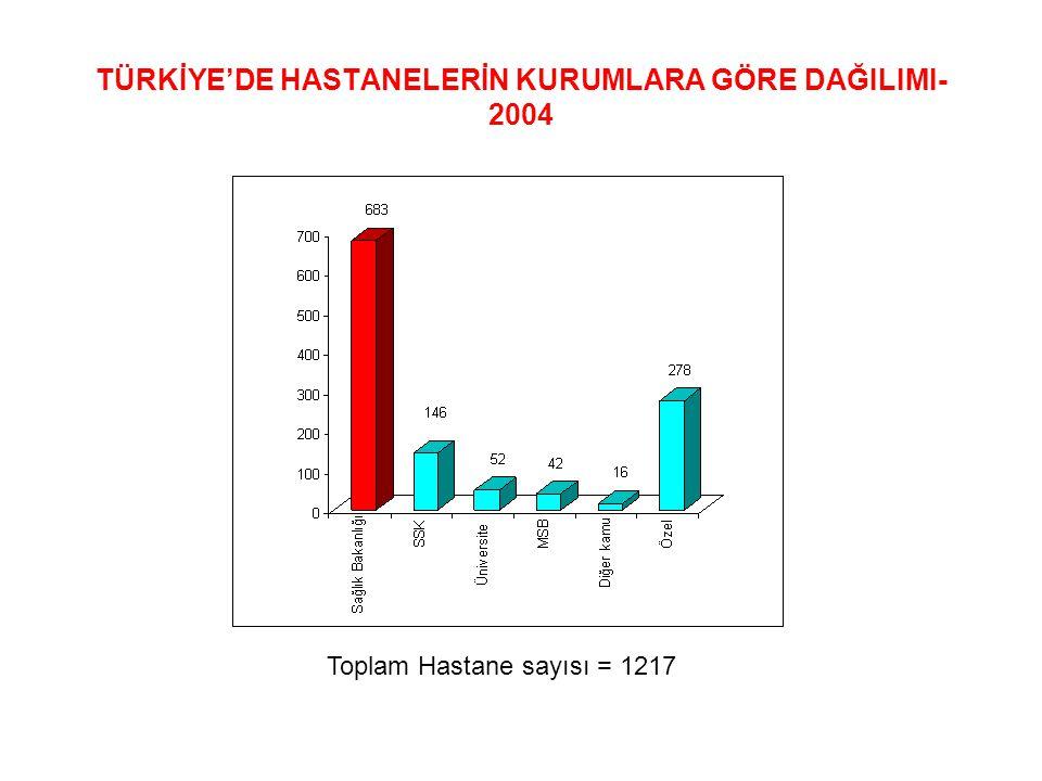TÜRKİYE'DE HASTANELERİN KURUMLARA GÖRE DAĞILIMI- 2004