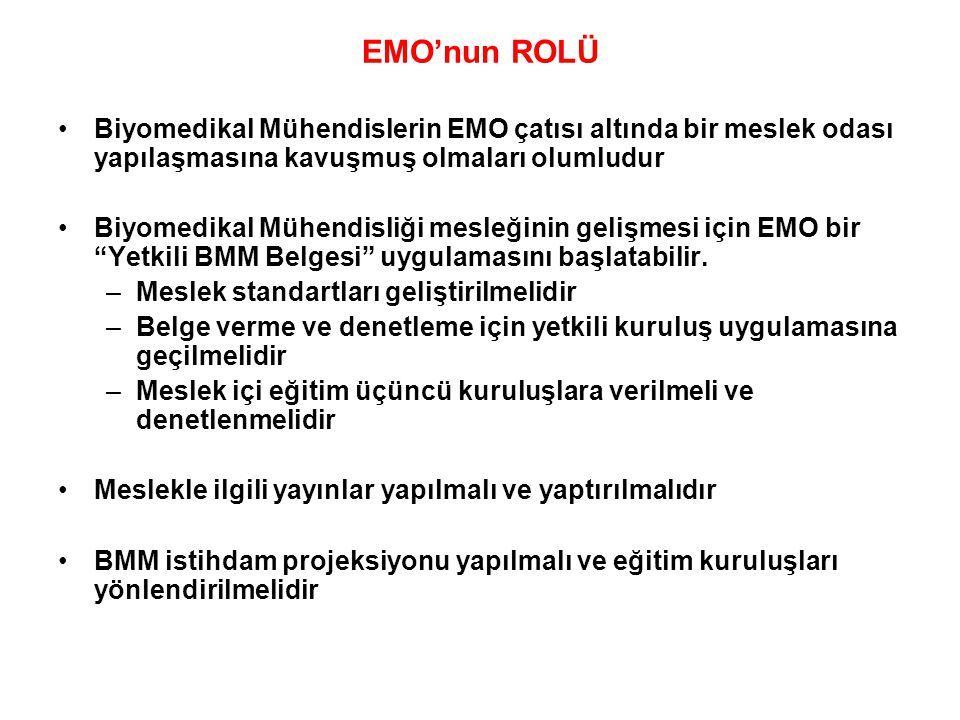 EMO'nun ROLÜ Biyomedikal Mühendislerin EMO çatısı altında bir meslek odası yapılaşmasına kavuşmuş olmaları olumludur.