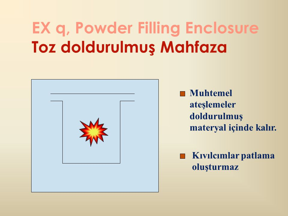 EX q, Powder Filling Enclosure Toz doldurulmuş Mahfaza