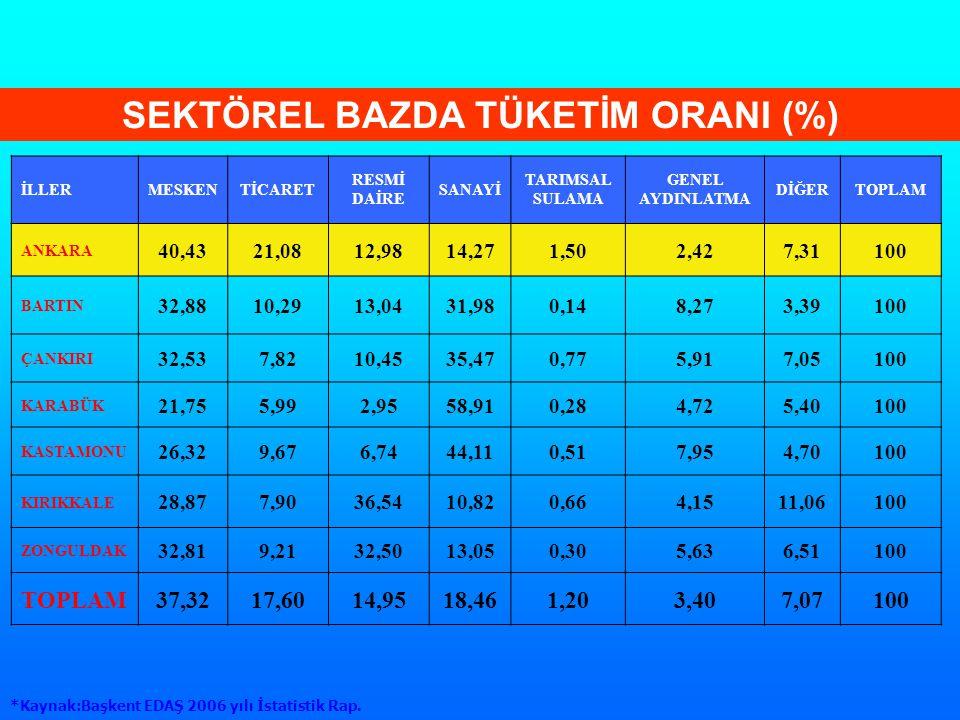 SEKTÖREL BAZDA TÜKETİM ORANI (%)