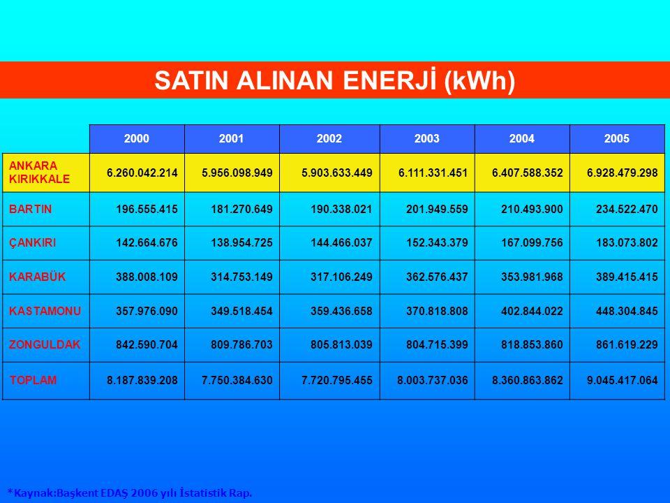 SATIN ALINAN ENERJİ (kWh)