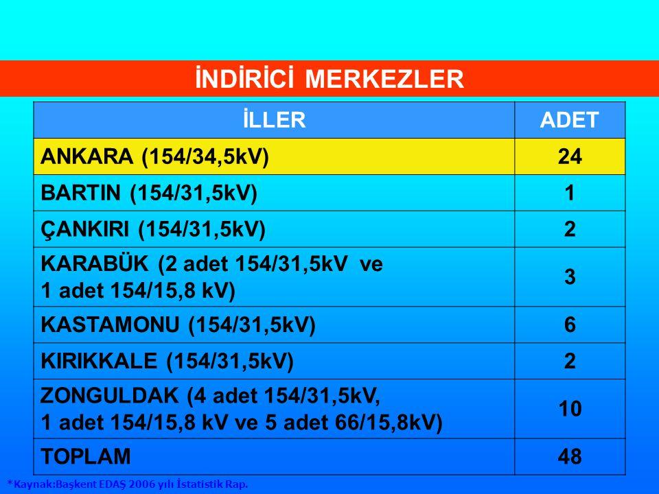 İNDİRİCİ MERKEZLER İLLER ADET ANKARA (154/34,5kV) 24