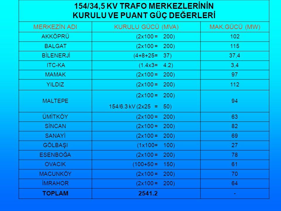 154/34,5 KV TRAFO MERKEZLERİNİN KURULU VE PUANT GÜÇ DEĞERLERİ