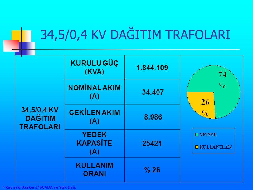 34,5/0,4 KV DAĞITIM TRAFOLARI 34,5/0,4 KV DAĞITIM TRAFOLARI