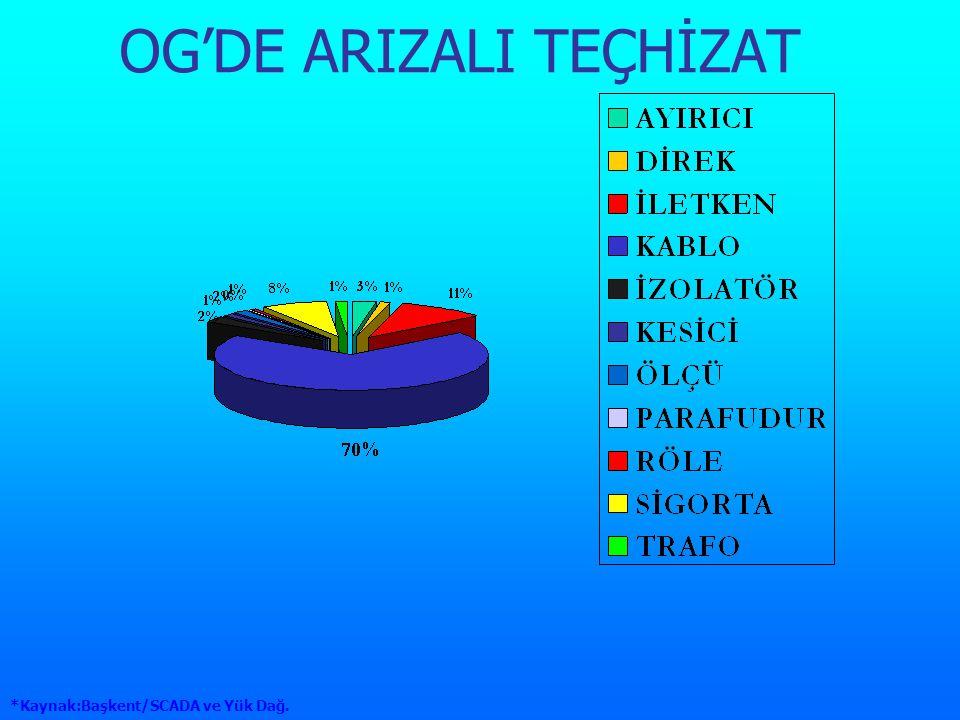OG'DE ARIZALI TEÇHİZAT