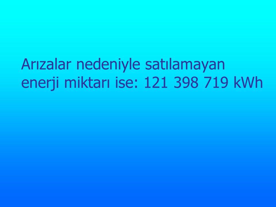 Arızalar nedeniyle satılamayan enerji miktarı ise: 121 398 719 kWh