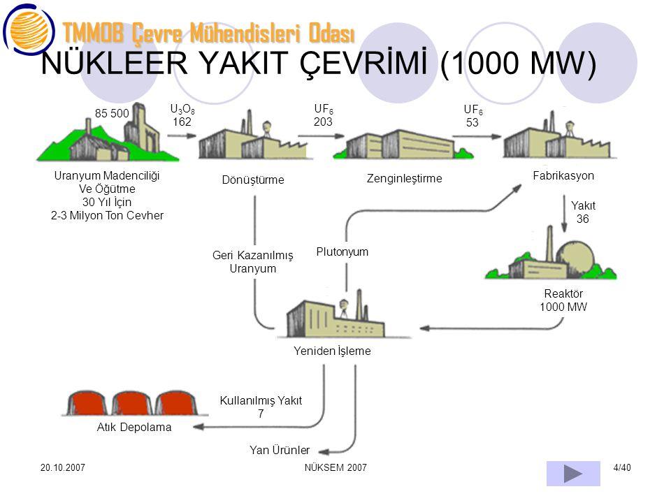 NÜKLEER YAKIT ÇEVRİMİ (1000 MW)