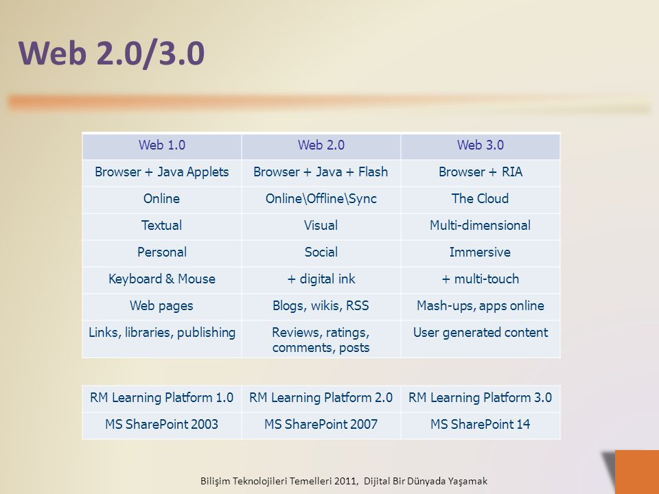 Web 2.0/3.0 Web 1.0 Web 2.0 Web 3.0 Browser + Java Applets
