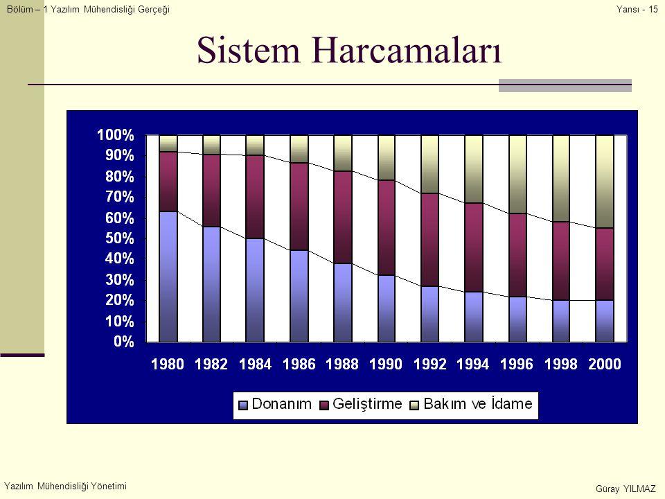 Sistem Harcamaları Yazılım Mühendisliği Yönetimi Güray YILMAZ