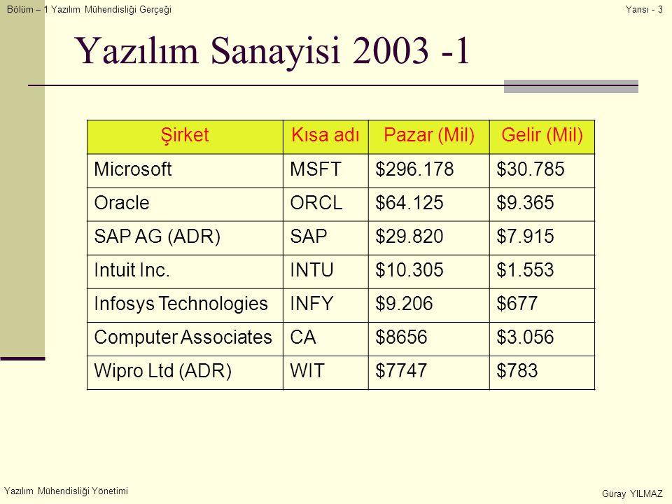 Yazılım Sanayisi 2003 -1 Şirket Kısa adı Pazar (Mil) Gelir (Mil)