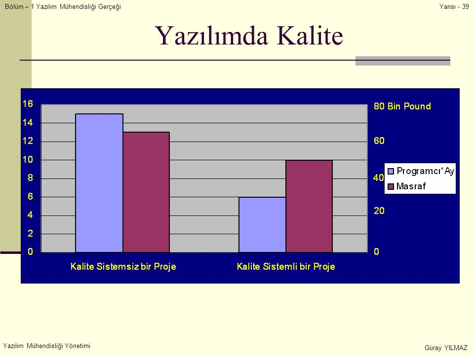 Yazılımda Kalite Yazılım Mühendisliği Yönetimi Güray YILMAZ