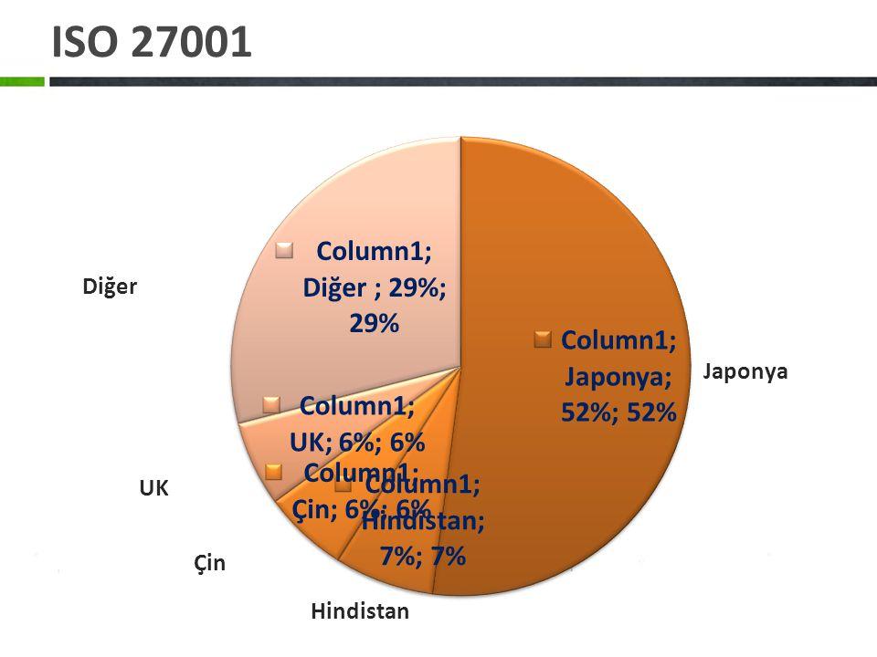 ISO 27001 Diğer Japonya UK Çin Hindistan
