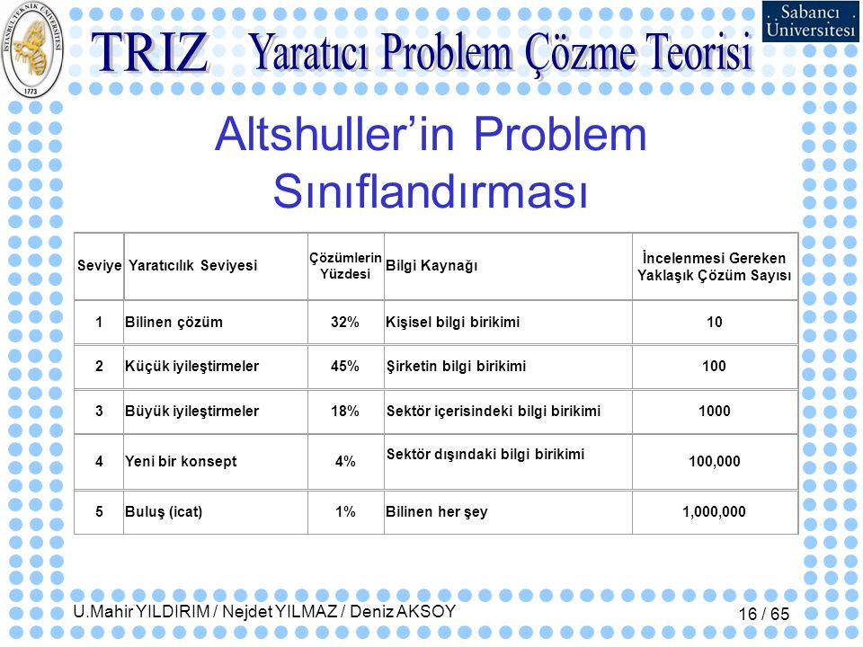 Altshuller'in Problem Sınıflandırması