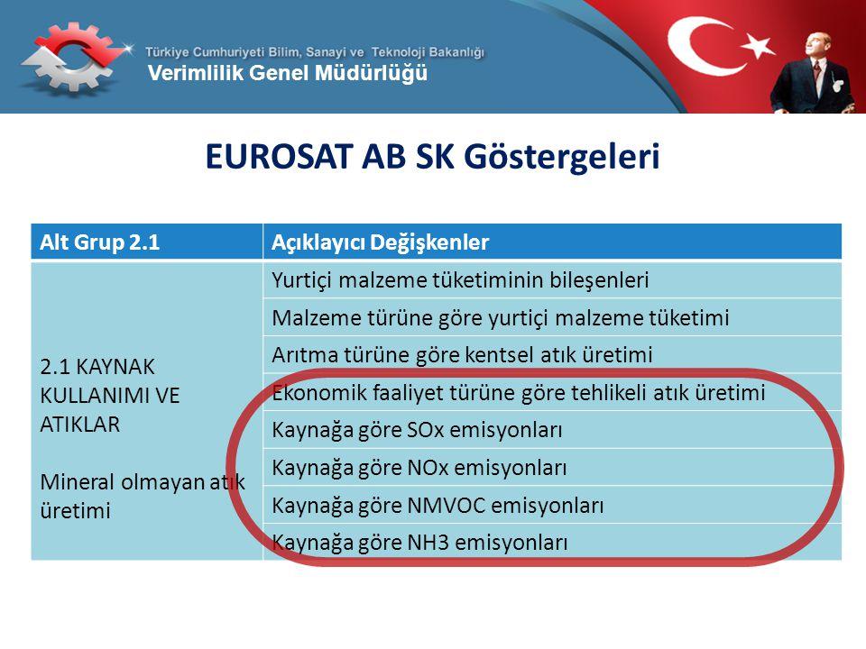 EUROSAT AB SK Göstergeleri