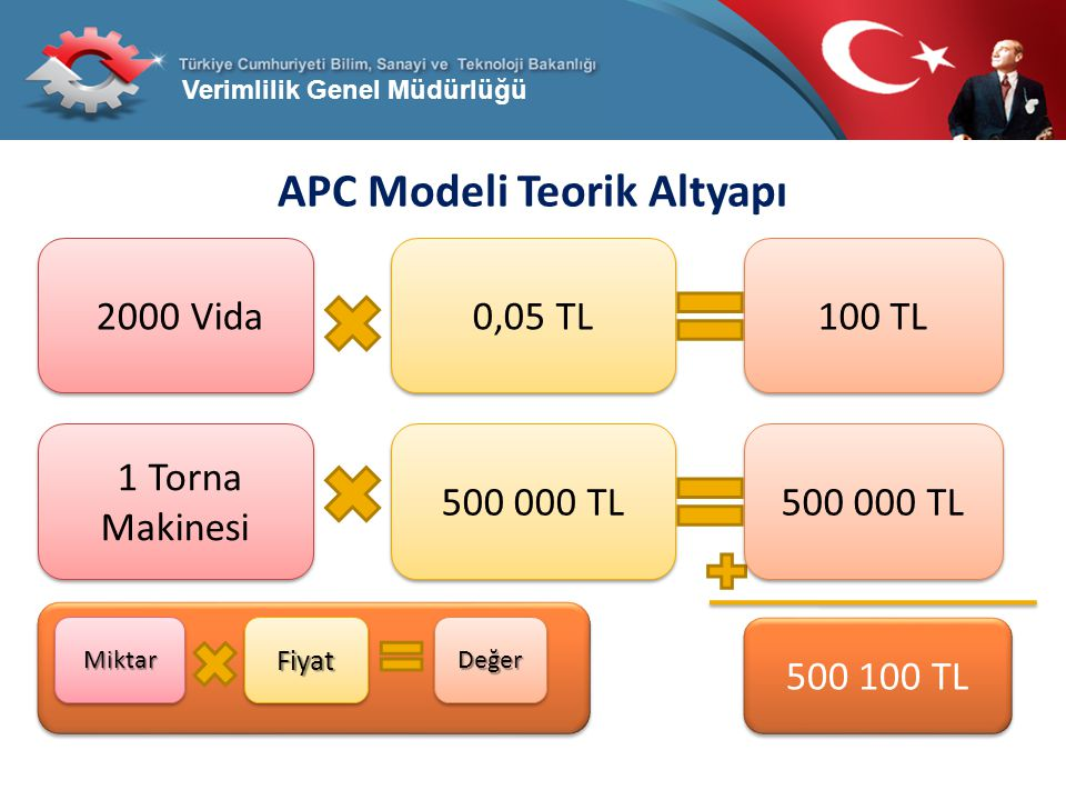 APC Modeli Teorik Altyapı