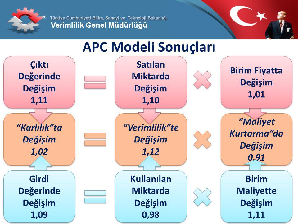 APC Modeli Sonuçları Maliyet Kurtarma da Değişim 0,91