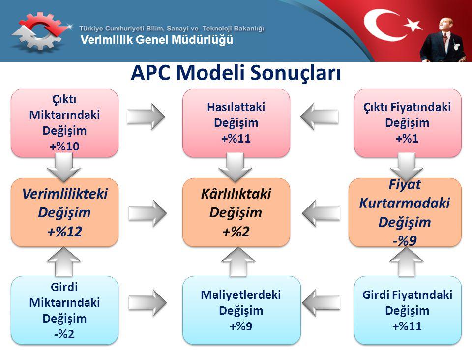 APC Modeli Sonuçları Kârlılıktaki Değişim +%2