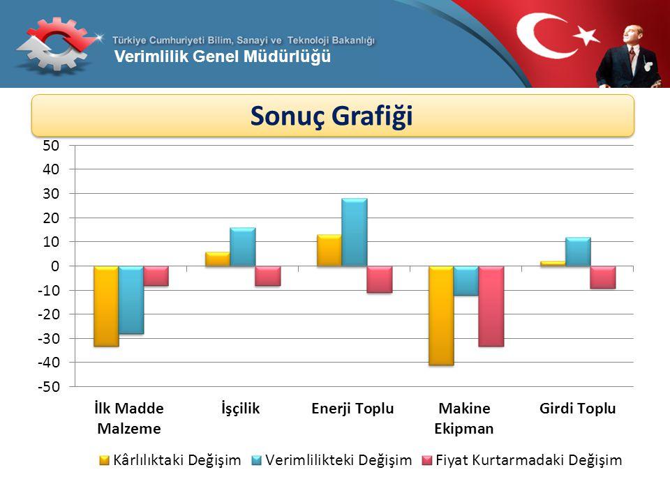 Sonuç Grafiği