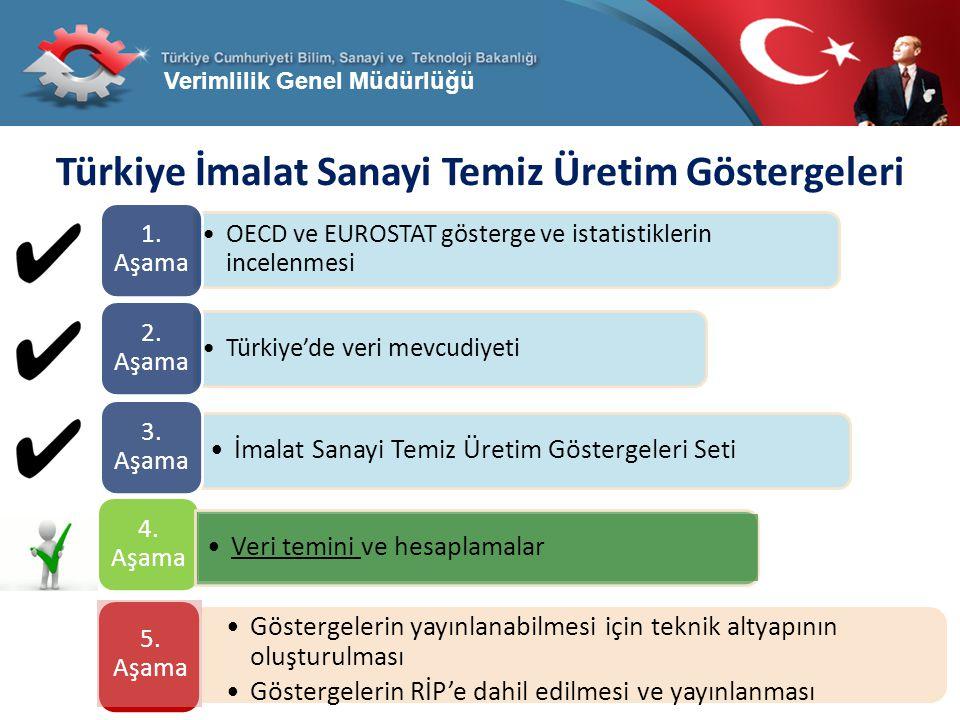 Türkiye İmalat Sanayi Temiz Üretim Göstergeleri