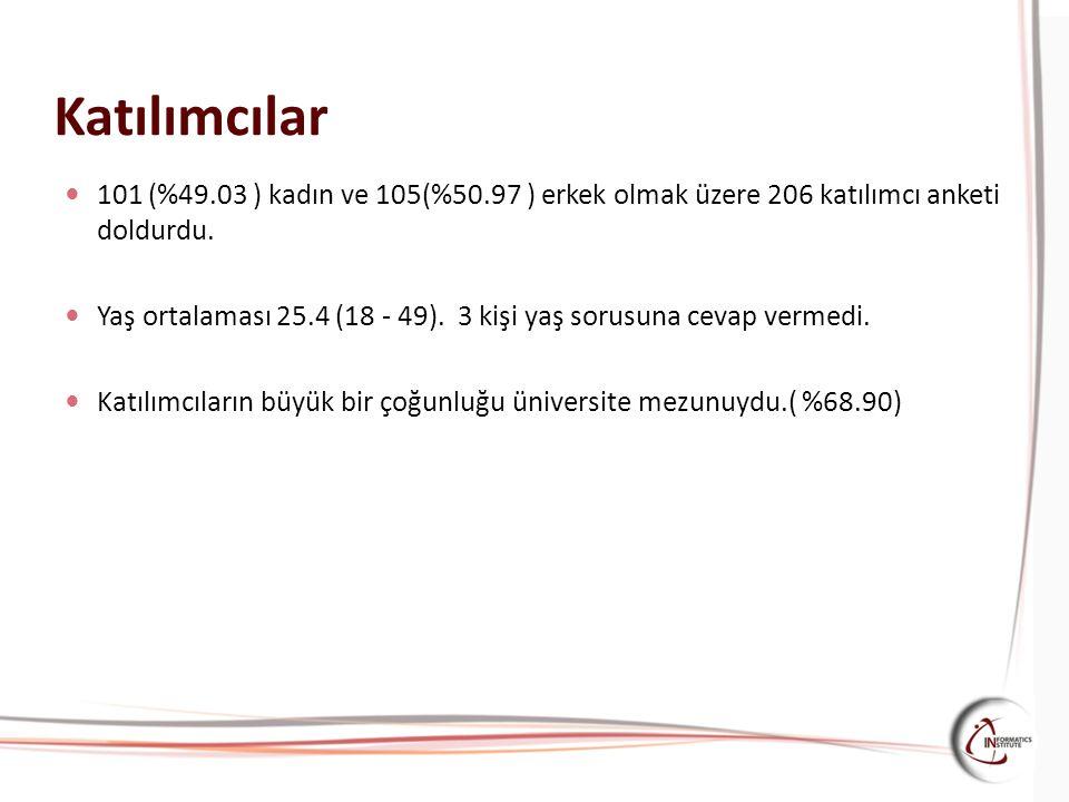 Katılımcılar 101 (%49.03 ) kadın ve 105(%50.97 ) erkek olmak üzere 206 katılımcı anketi doldurdu.