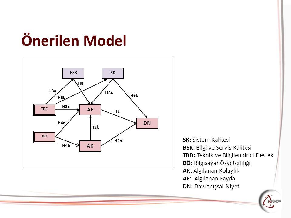 Önerilen Model SK: Sistem Kalitesi BSK: Bilgi ve Servis Kalitesi
