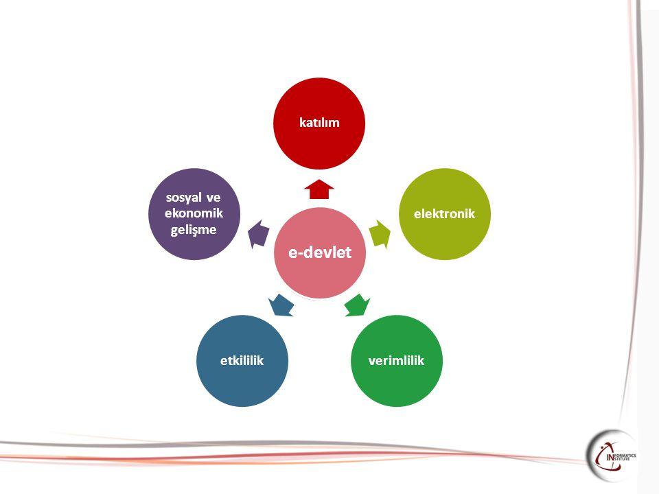 sosyal ve ekonomik gelişme