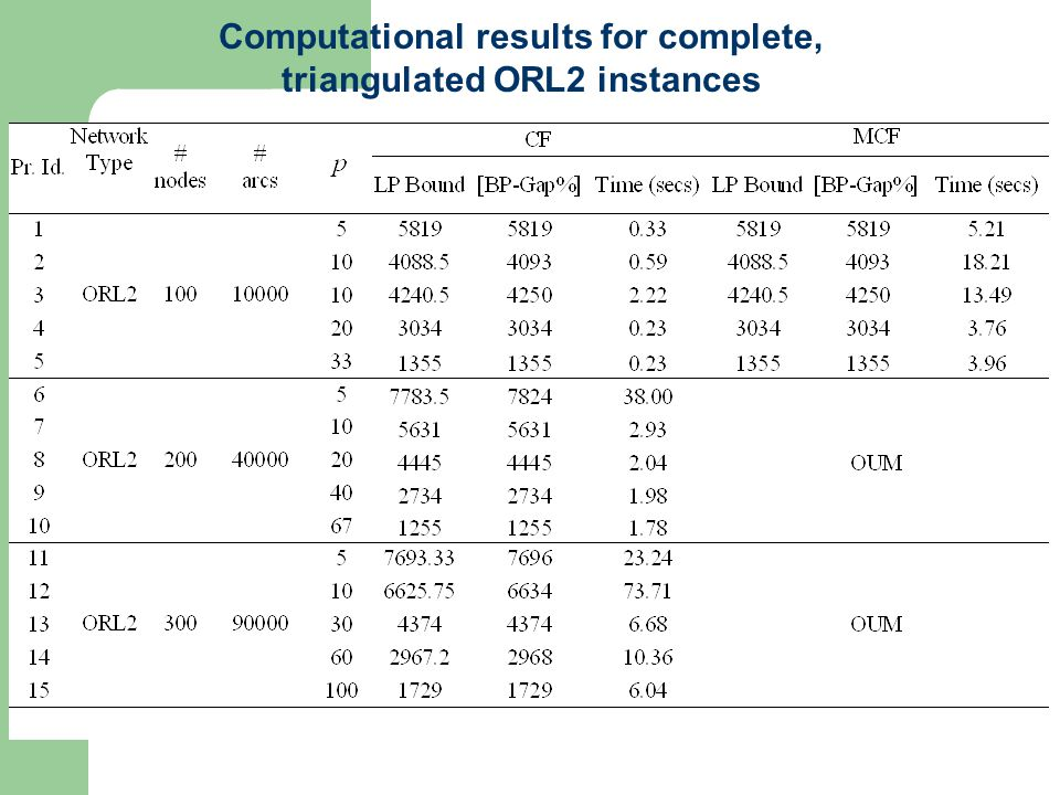 Computational results for complete, triangulated ORL2 instances