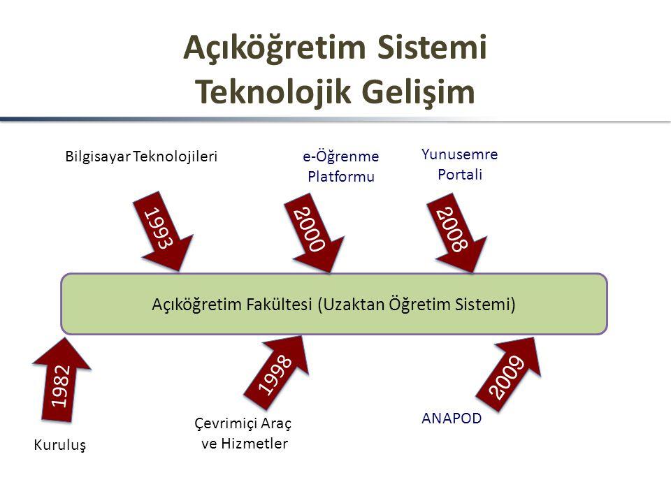 Açıköğretim Sistemi Teknolojik Gelişim