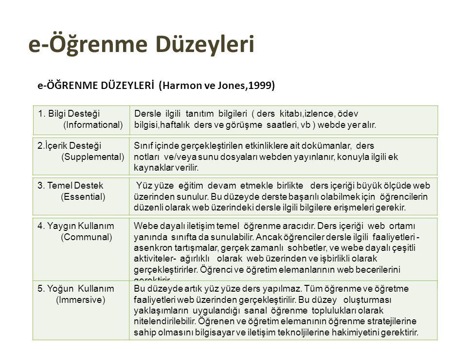 e-Öğrenme Düzeyleri e-ÖĞRENME DÜZEYLERİ (Harmon ve Jones,1999)