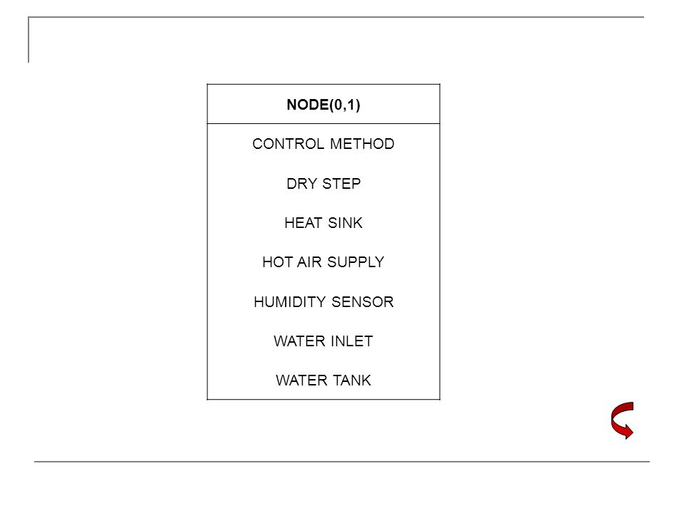 NODE(0,1) CONTROL METHOD DRY STEP HEAT SINK HOT AIR SUPPLY HUMIDITY SENSOR WATER INLET WATER TANK