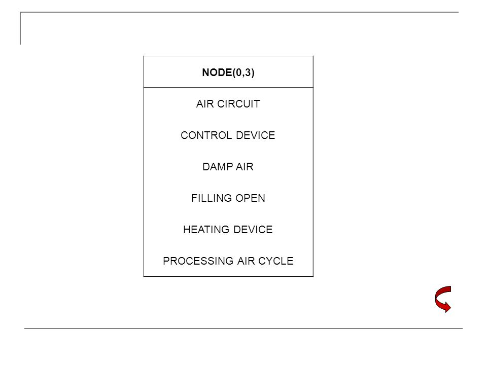 NODE(0,3) AIR CIRCUIT CONTROL DEVICE DAMP AIR FILLING OPEN HEATING DEVICE PROCESSING AIR CYCLE