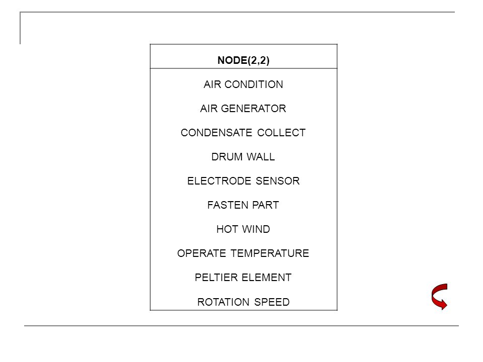 NODE(2,2) AIR CONDITION. AIR GENERATOR. CONDENSATE COLLECT. DRUM WALL. ELECTRODE SENSOR. FASTEN PART.