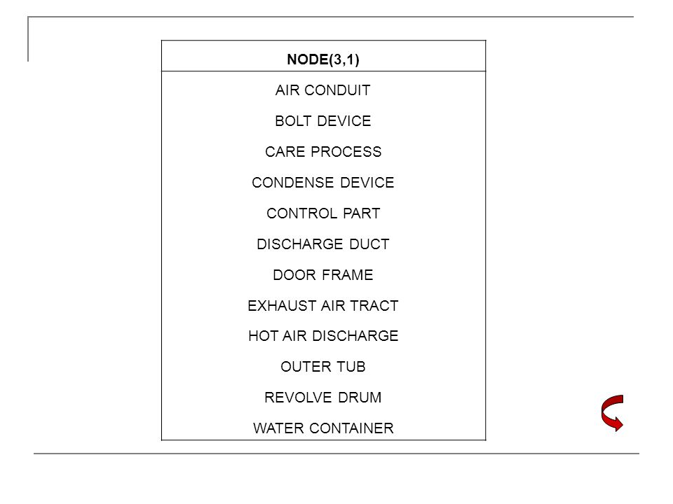 NODE(3,1) AIR CONDUIT. BOLT DEVICE. CARE PROCESS. CONDENSE DEVICE. CONTROL PART. DISCHARGE DUCT.