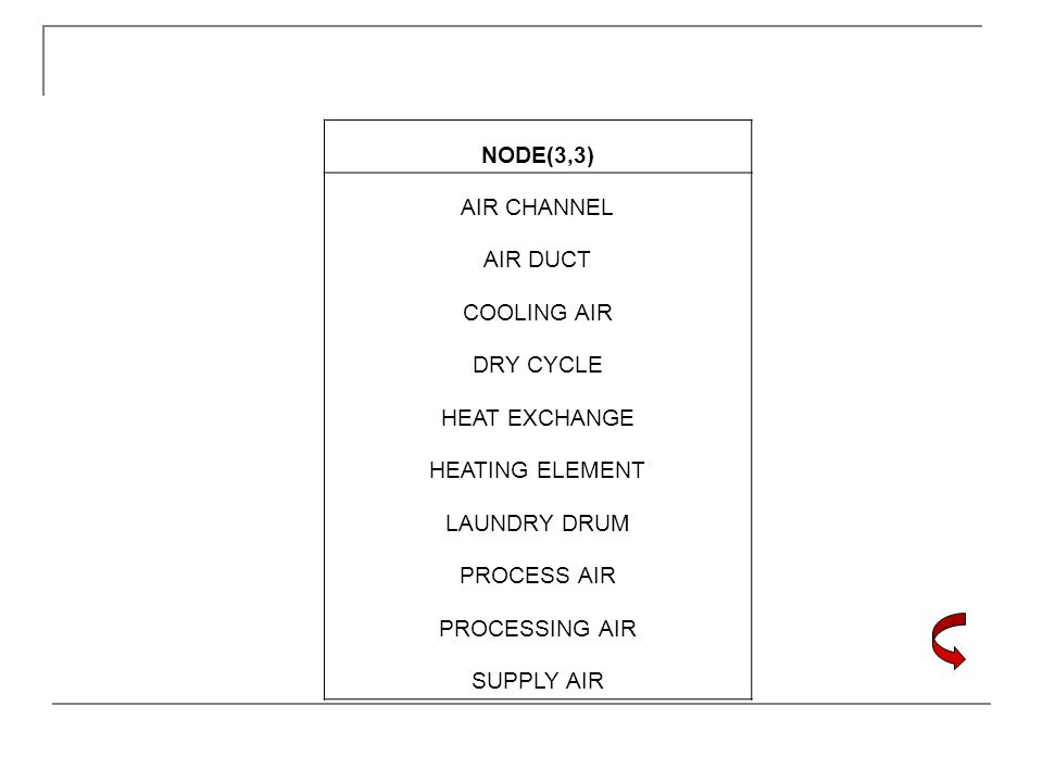 NODE(3,3) AIR CHANNEL. AIR DUCT. COOLING AIR. DRY CYCLE. HEAT EXCHANGE. HEATING ELEMENT. LAUNDRY DRUM.