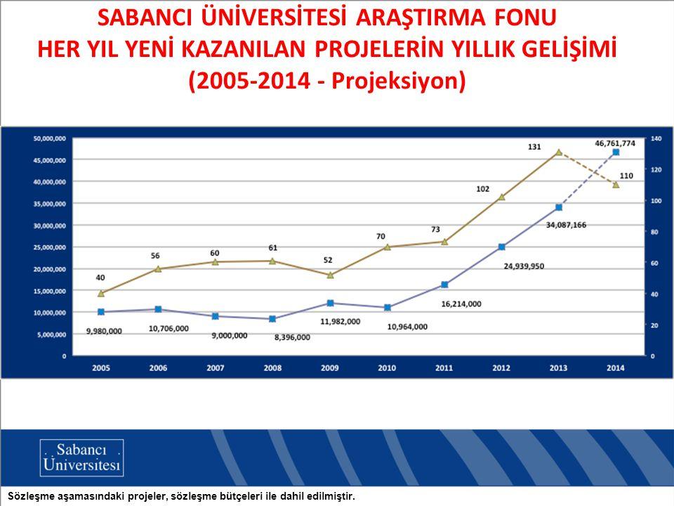 SABANCI ÜNİVERSİTESİ ARAŞTIRMA FONU HER YIL YENİ KAZANILAN PROJELERİN YILLIK GELİŞİMİ (2005-2014 - Projeksiyon)