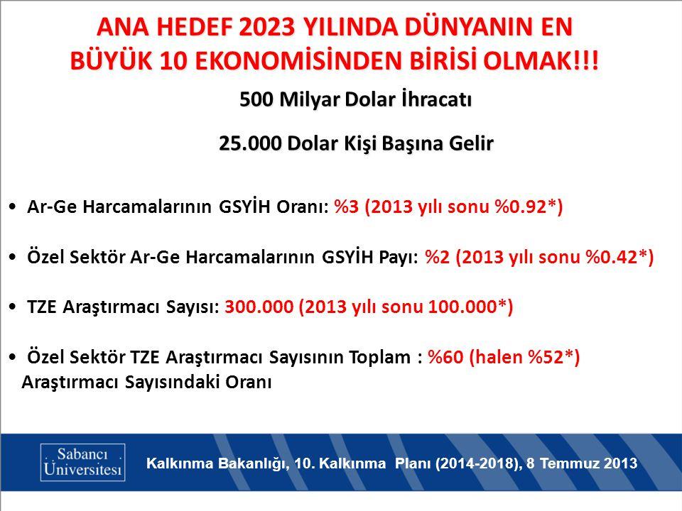ANA HEDEF 2023 YILINDA DÜNYANIN EN BÜYÜK 10 EKONOMİSİNDEN BİRİSİ OLMAK!!!